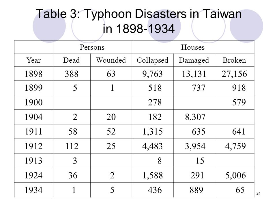 24 Table 3: Typhoon Disasters in Taiwan in 1898-1934 PersonsHouses YearDeadWoundedCollapsedDamagedBroken 1898388639,76313,13127,156 1899 5 1 518 737 918 1900 278 579 1904 220 182 8,307 1911 58521,315 635 641 1912112254,483 3,954 4,759 1913 3 8 15 1924 36 21,588 291 5,006 1934 1 5 436 889 65