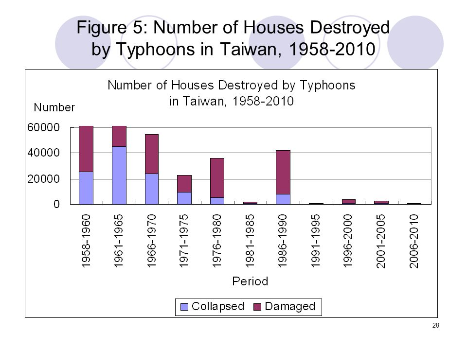 28 Figure 5: Number of Houses Destroyed by Typhoons in Taiwan, 1958-2010
