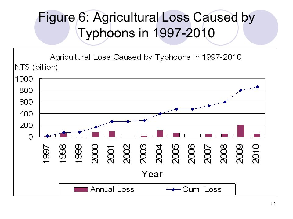 31 Figure 6: Agricultural Loss Caused by Typhoons in 1997-2010