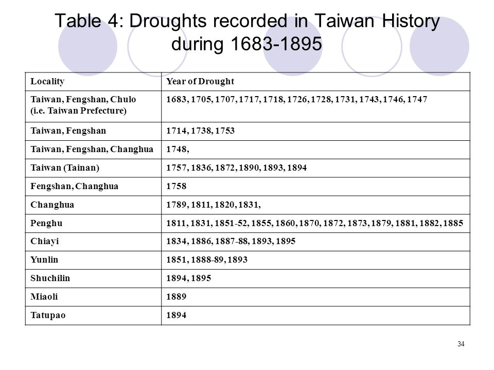 34 Table 4: Droughts recorded in Taiwan History during 1683-1895 LocalityYear of Drought Taiwan, Fengshan, Chulo (i.e.