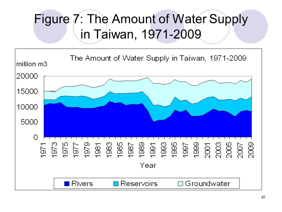40 Figure 7: The Amount of Water Supply in Taiwan, 1971-2009