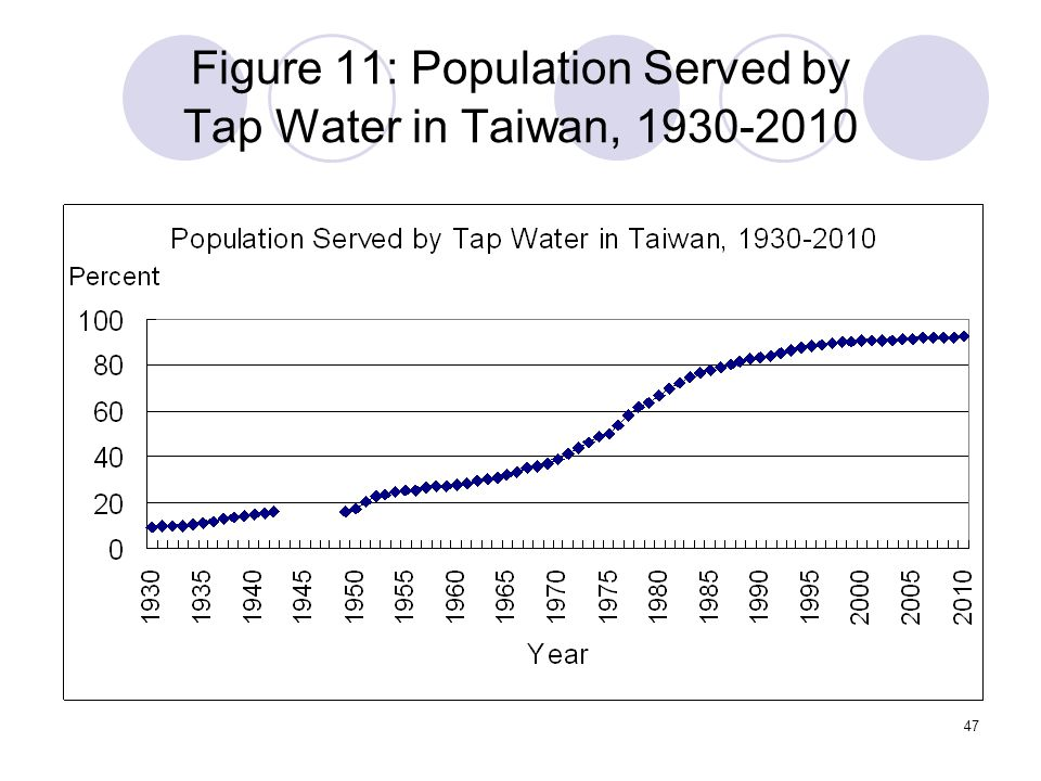 47 Figure 11: Population Served by Tap Water in Taiwan, 1930-2010