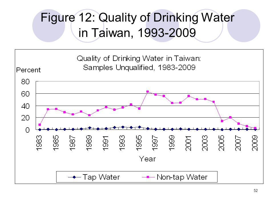 52 Figure 12: Quality of Drinking Water in Taiwan, 1993-2009