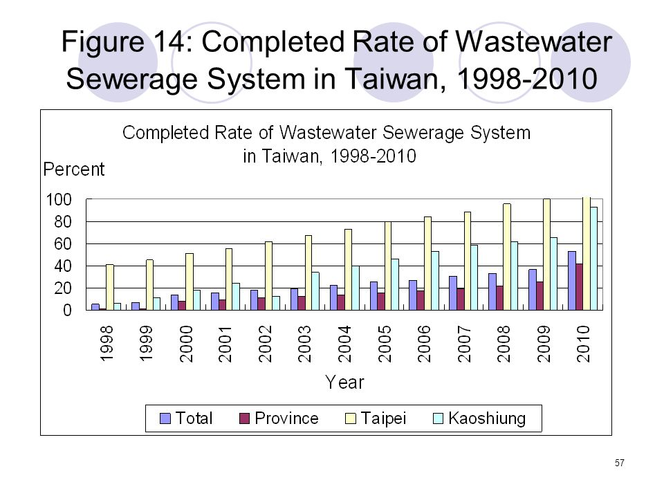 57 Figure 14: Completed Rate of Wastewater Sewerage System in Taiwan, 1998-2010