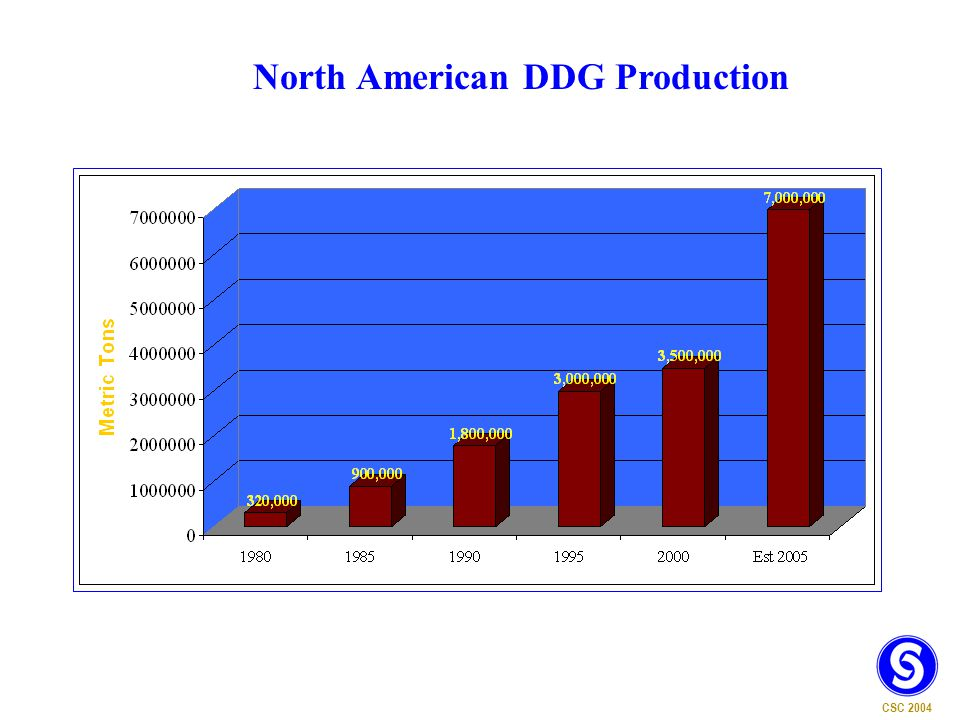 CSC 2004 North American DDG Production
