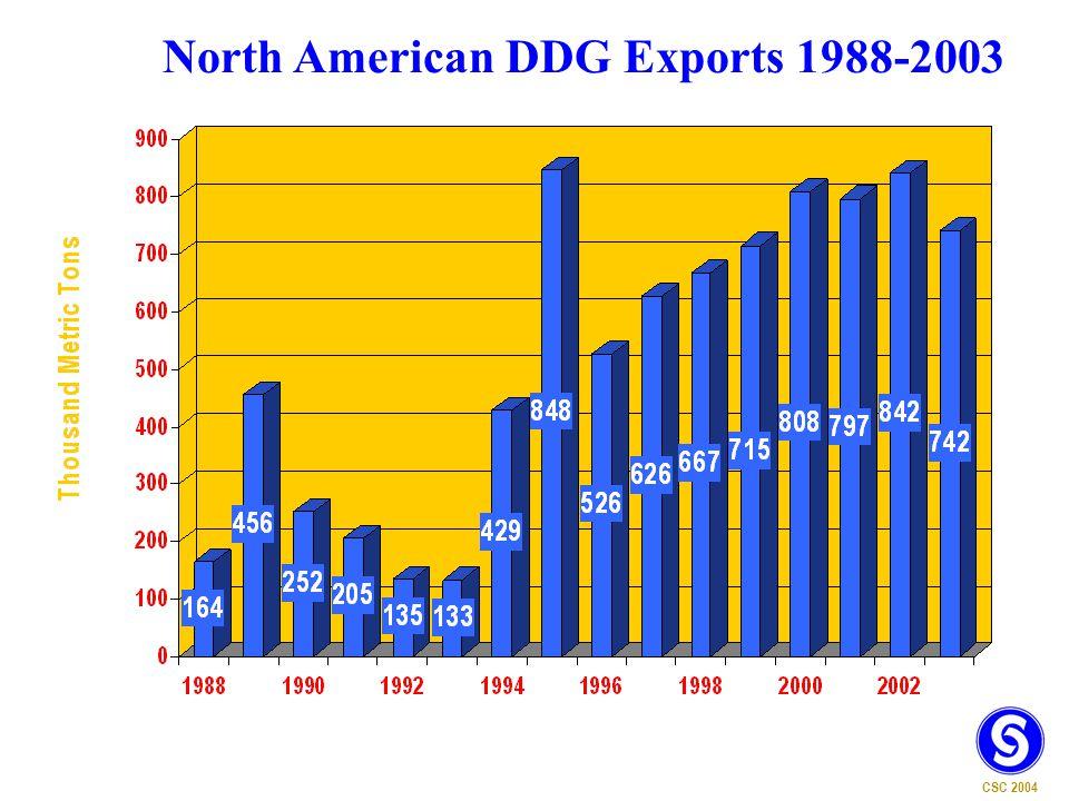 North American DDG Exports 1988-2003 CSC 2004