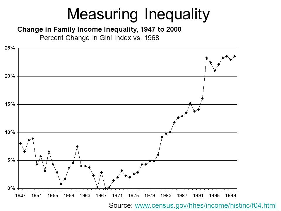 Measuring Inequality Change in Family Income Inequality, 1947 to 2000 Percent Change in Gini Index vs.