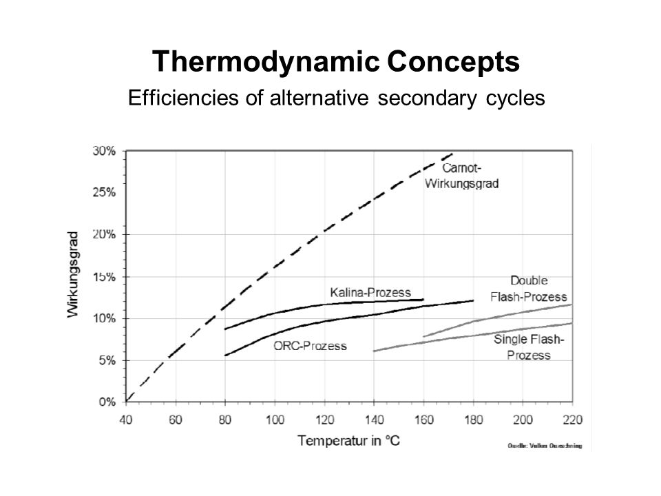 Thermodynamic Concepts Efficiencies of alternative secondary cycles