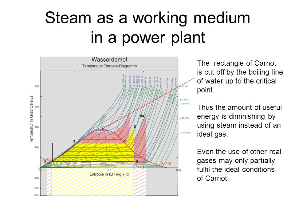 Steam as a working medium in a power plant The rectangle of Carnot is cut off by the boiling line of water up to the critical point.