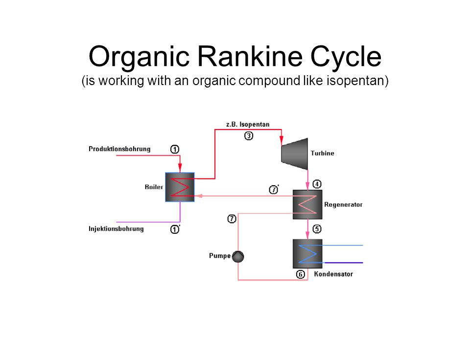 Organic Rankine Cycle (is working with an organic compound like isopentan)