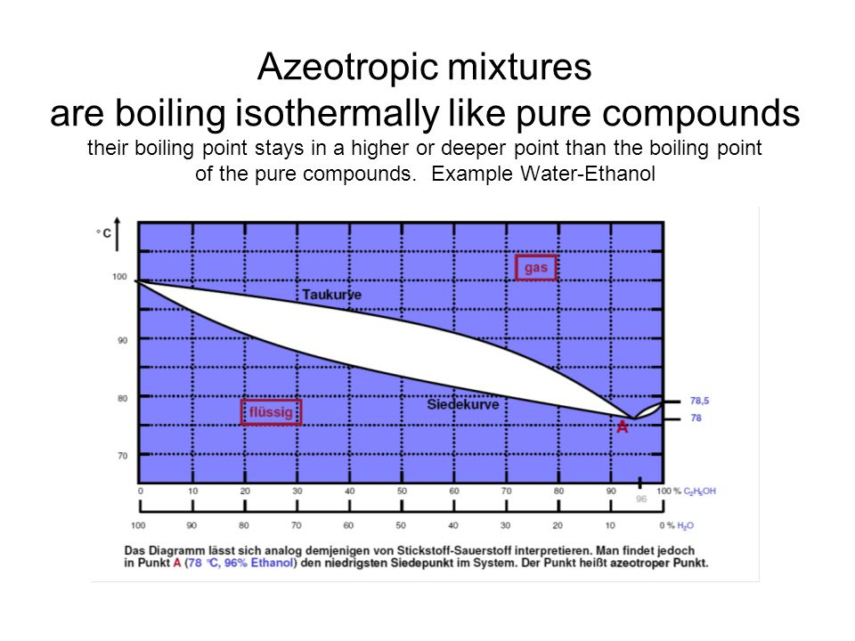 Azeotropic mixtures are boiling isothermally like pure compounds their boiling point stays in a higher or deeper point than the boiling point of the pure compounds.