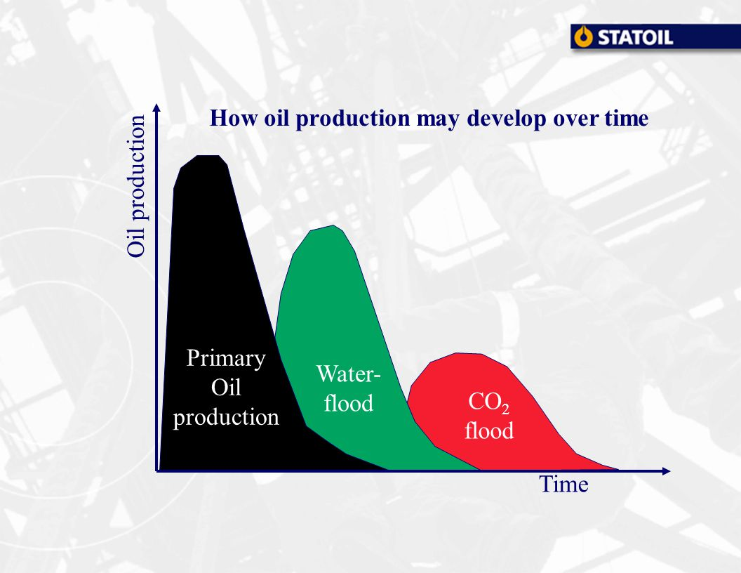 Oil production Time CO 2 flood Water- flood Primary Oil production How oil production may develop over time