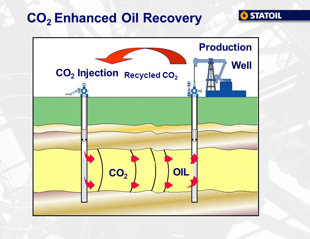 CO 2 Enhanced Oil Recovery CO 2 Injection CO 2 OIL Recycled CO 2 Production Well