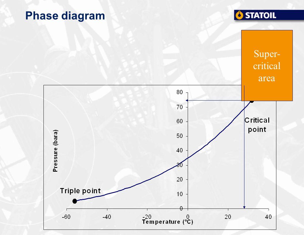 Phase diagram Super- critical area