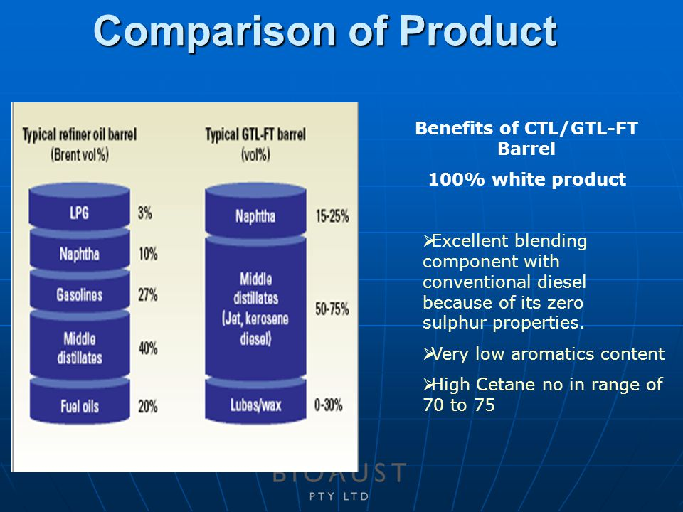 Comparison of Product Benefits of CTL/GTL-FT Barrel 100% white product  Excellent blending component with conventional diesel because of its zero sulphur properties.