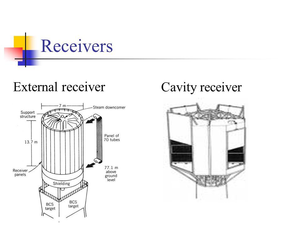 Receivers External receiver Cavity receiver
