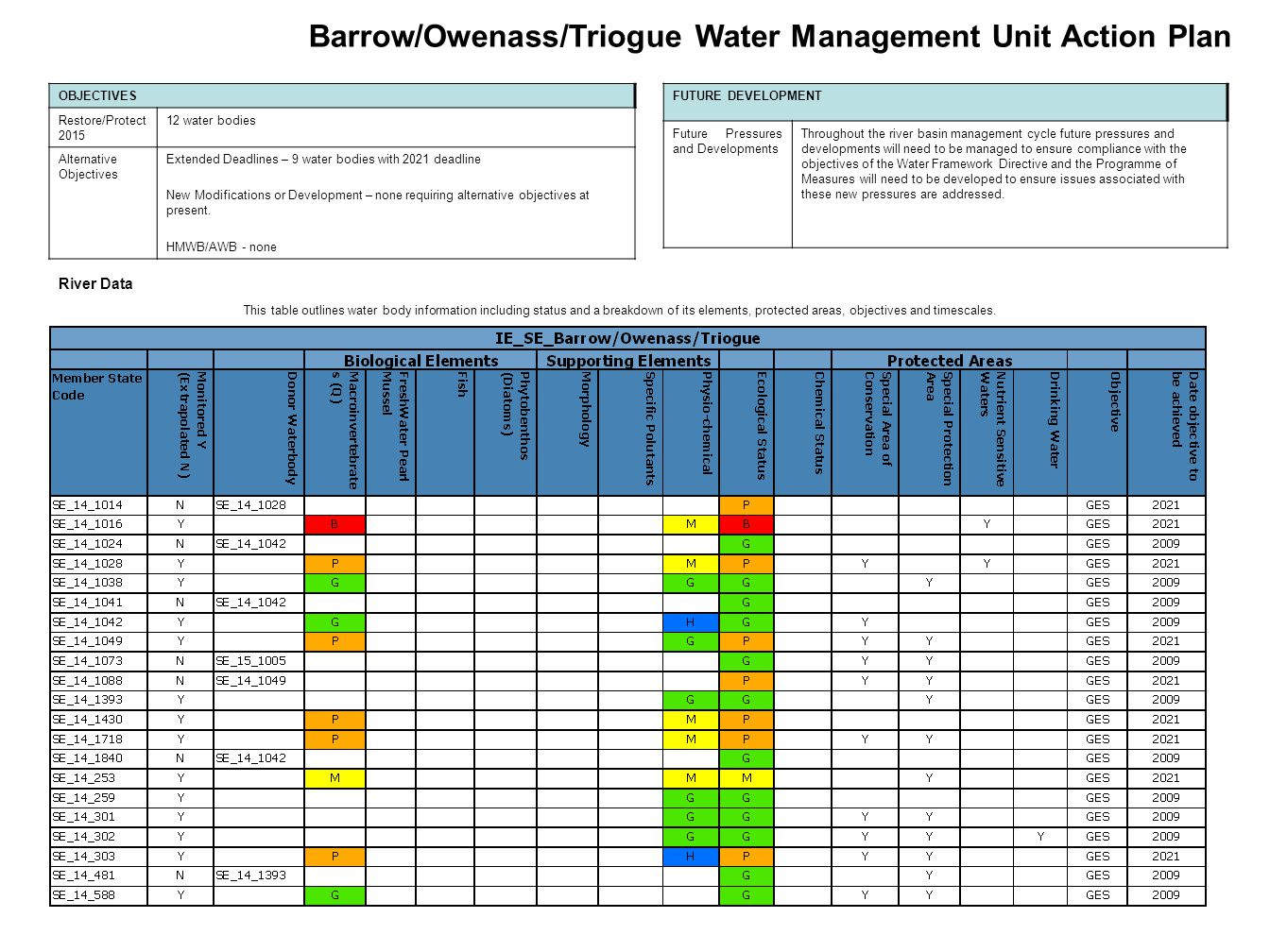 Barrow/Owenass/Triogue Water Management Unit Action Plan OBJECTIVES Restore/Protect 2015 12 water bodies Alternative Objectives Extended Deadlines – 9