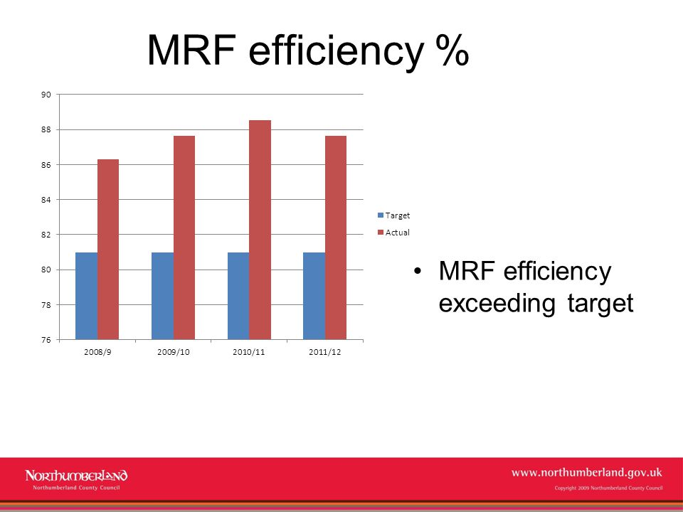 www.northumberland.gov.uk Copyright 2009 Northumberland County Council MRF efficiency % MRF efficiency exceeding target