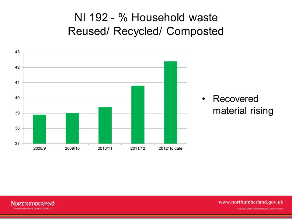 www.northumberland.gov.uk Copyright 2009 Northumberland County Council NI 192 - % Household waste Reused/ Recycled/ Composted Recovered material rising