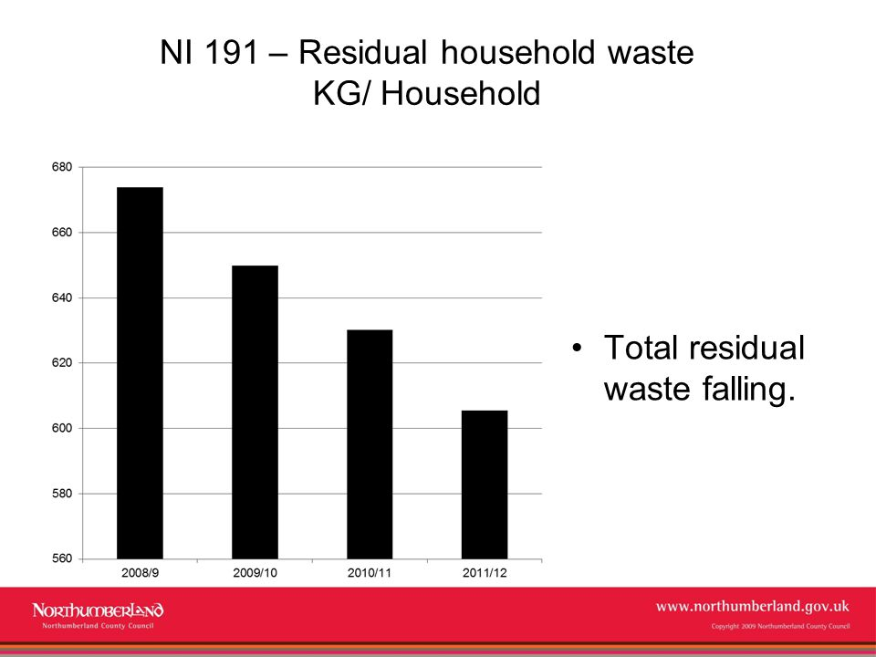 www.northumberland.gov.uk Copyright 2009 Northumberland County Council NI 191 – Residual household waste KG/ Household Total residual waste falling.