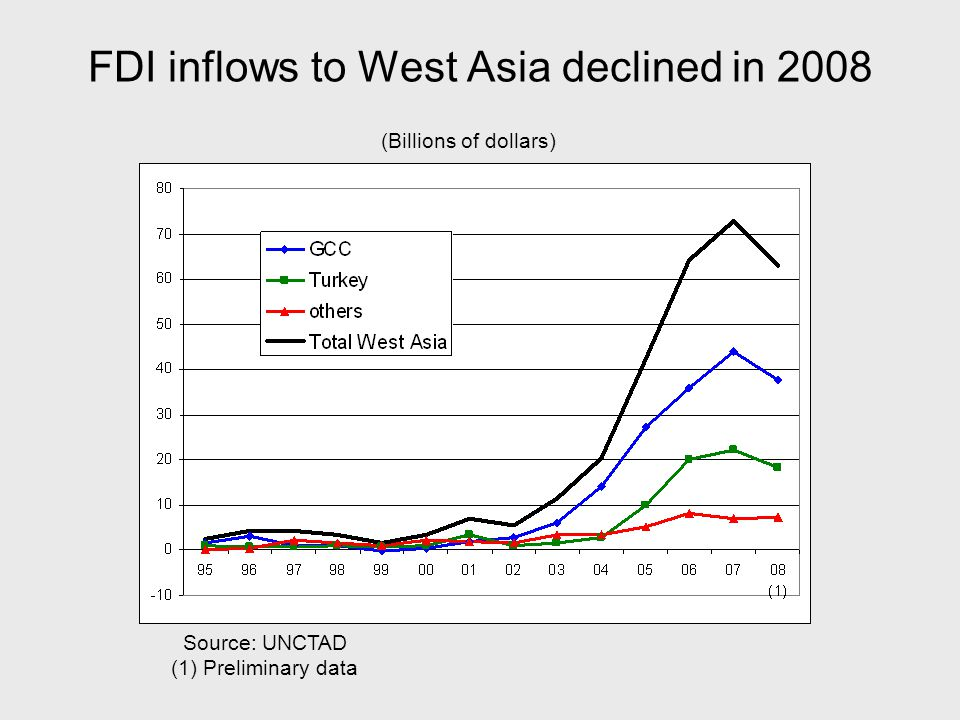FDI inflows to West Asia declined in 2008 (Billions of dollars) Source: UNCTAD (1) Preliminary data