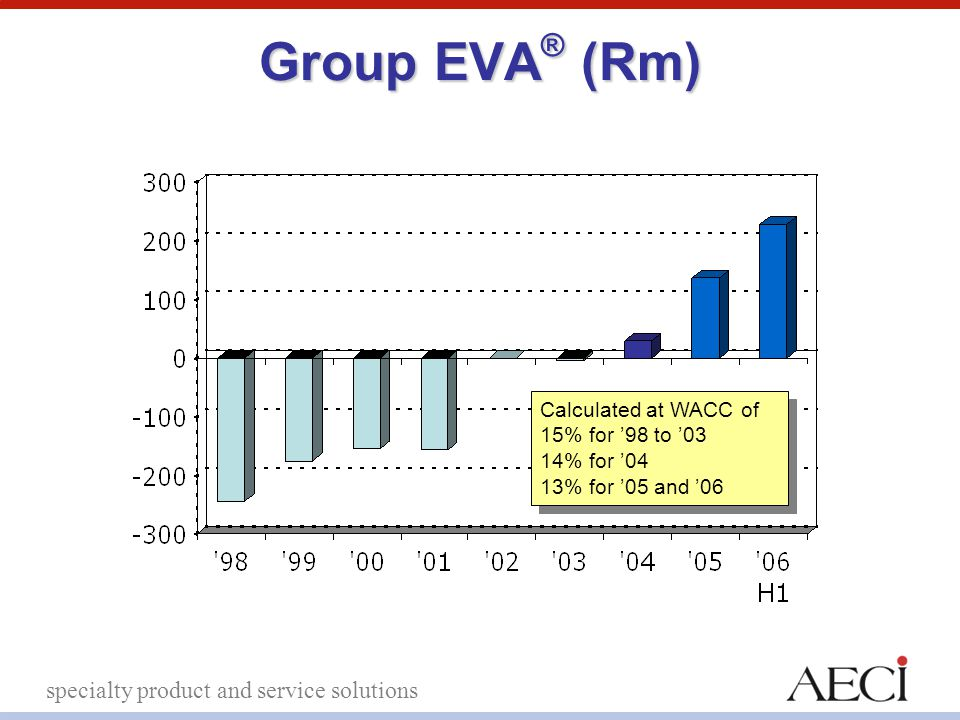 specialty product and service solutions Group EVA ® (Rm) Calculated at WACC of 15% for '98 to '03 14% for '04 13% for '05 and '06