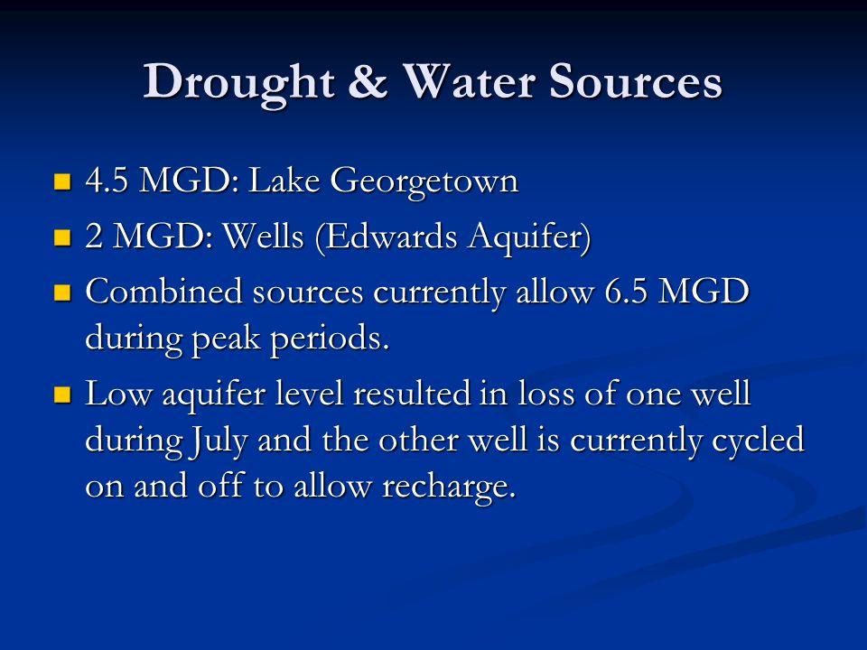 Drought & Water Sources 4.5 MGD: Lake Georgetown 4.5 MGD: Lake Georgetown 2 MGD: Wells (Edwards Aquifer) 2 MGD: Wells (Edwards Aquifer) Combined sources currently allow 6.5 MGD during peak periods.