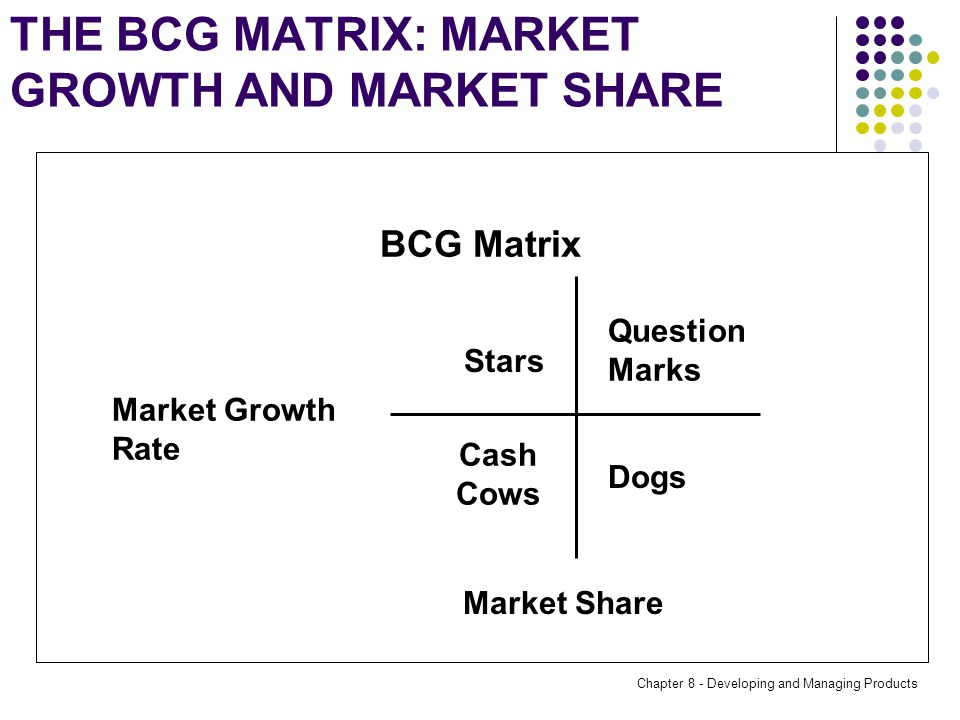 Chapter 8 - Developing and Managing Products THE BCG MATRIX: MARKET GROWTH AND MARKET SHARE Market Growth Rate Stars Cash Cows Dogs Question Marks Market Share BCG Matrix