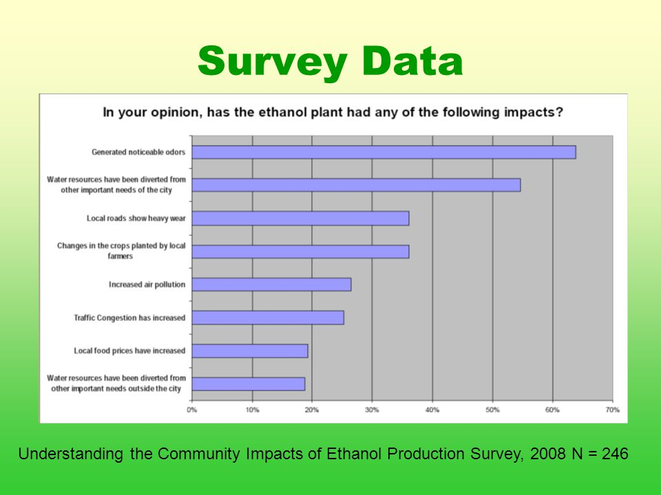 Survey Data Understanding the Community Impacts of Ethanol Production Survey, 2008 N = 246