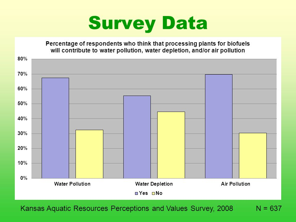 Survey Data Kansas Aquatic Resources Perceptions and Values Survey, 2008 N = 637