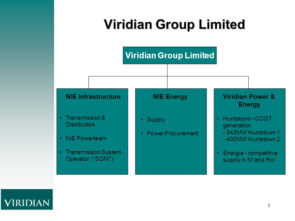 5 Viridian Group Limited NIE Infrastructure Transmission & Distribution NIE Powerteam Transmission System Operator ( SONI ) NIE Energy Supply Power Procurement Viridian Power & Energy Huntstown - CCGT generation - 343MW Huntstown 1 - 400MW Huntstown 2 Energia - competitive supply in NI and RoI