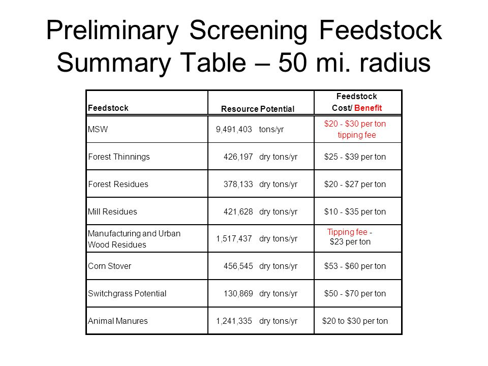 Preliminary Screening Feedstock Summary Table – 50 mi.