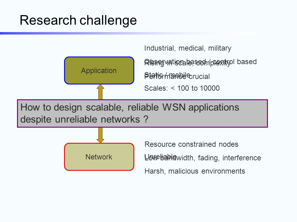 Research challenge Application Network Resource constrained nodes Low bandwidth, fading, interference Harsh, malicious environments Network abstractio
