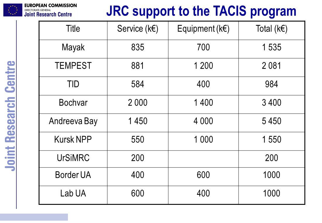 JRC support to the TACIS program TitleService (k€)Equipment (k€)Total (k€) Mayak8357001 535 TEMPEST8811 2002 081 TID584400984 Bochvar2 0001 4003 400 Andreeva Bay1 4504 0005 450 Kursk NPP5501 0001 550 UrSiMRC200 Border UA4006001000 Lab UA6004001000