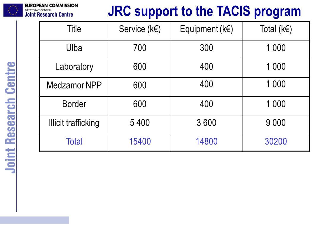 JRC support to the TACIS program TitleService (k€)Equipment (k€)Total (k€) Ulba7003001 000 Laboratory6004001 000 Medzamor NPP600 4001 000 Border6004001 000 Illicit trafficking5 4003 6009 000 Total154001480030200