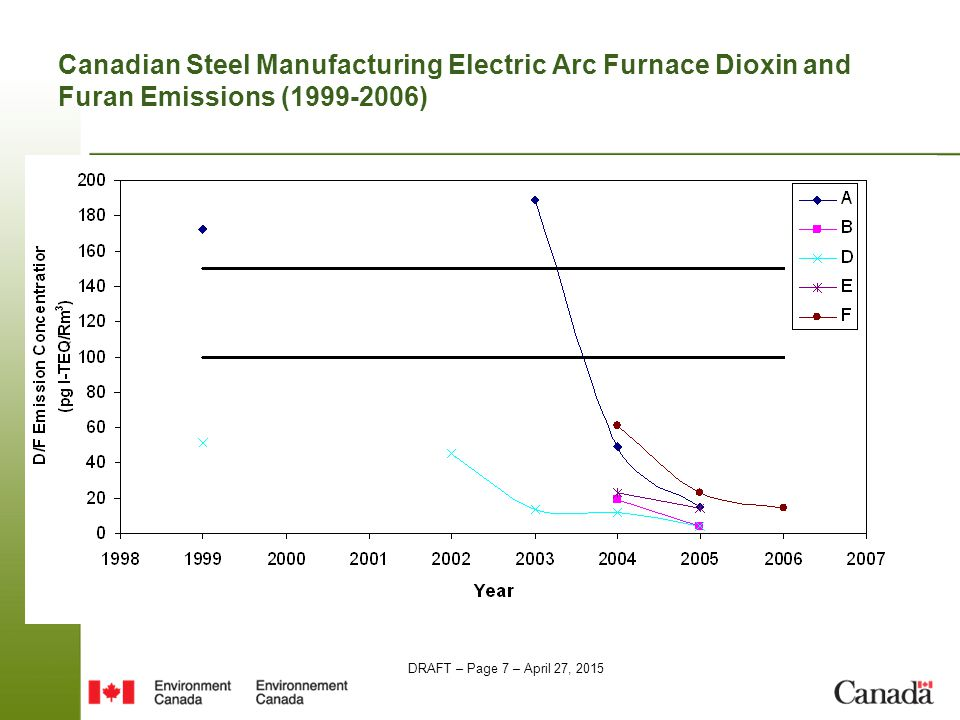 DRAFT – Page 7 – April 27, 2015 Canadian Steel Manufacturing Electric Arc Furnace Dioxin and Furan Emissions (1999-2006)