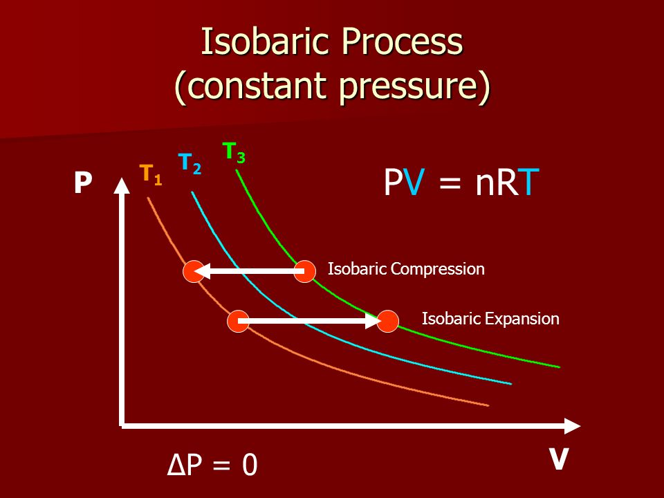 Isobaric Process (constant pressure) T1T1 T2T2 T3T3 P V PV = nRT ΔP = 0 Isobaric Compression Isobaric Expansion