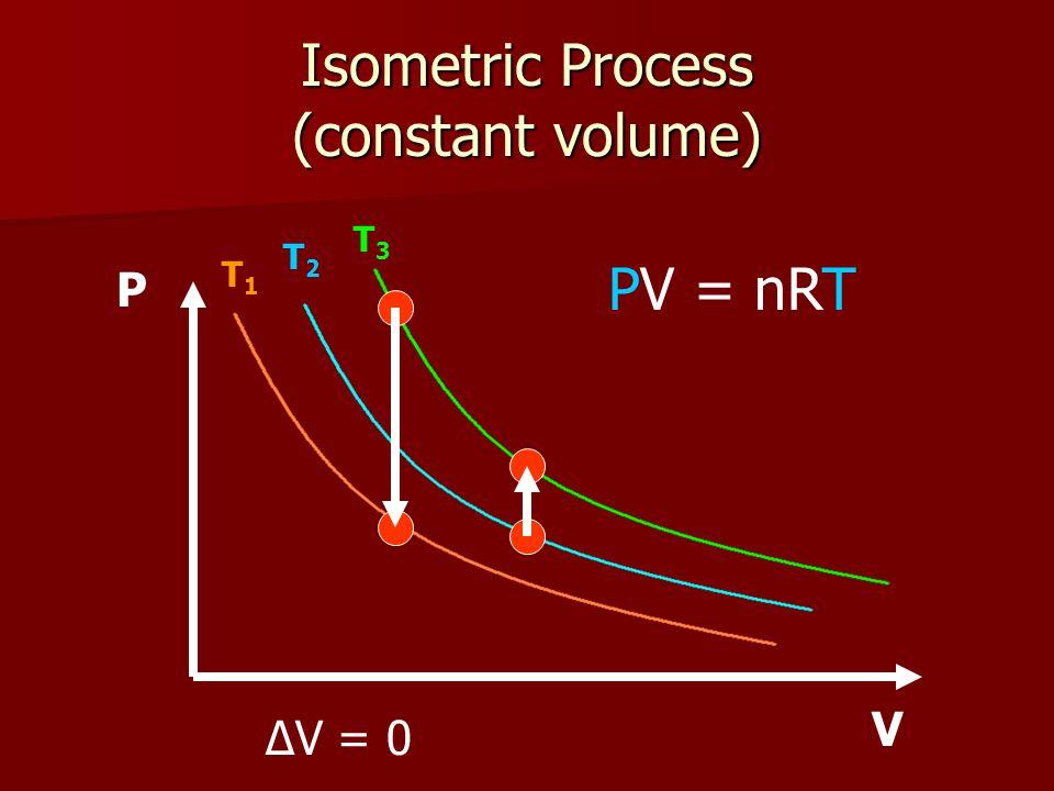 Isometric Process (constant volume) T1T1 T2T2 T3T3 P V PV = nRT ΔV = 0