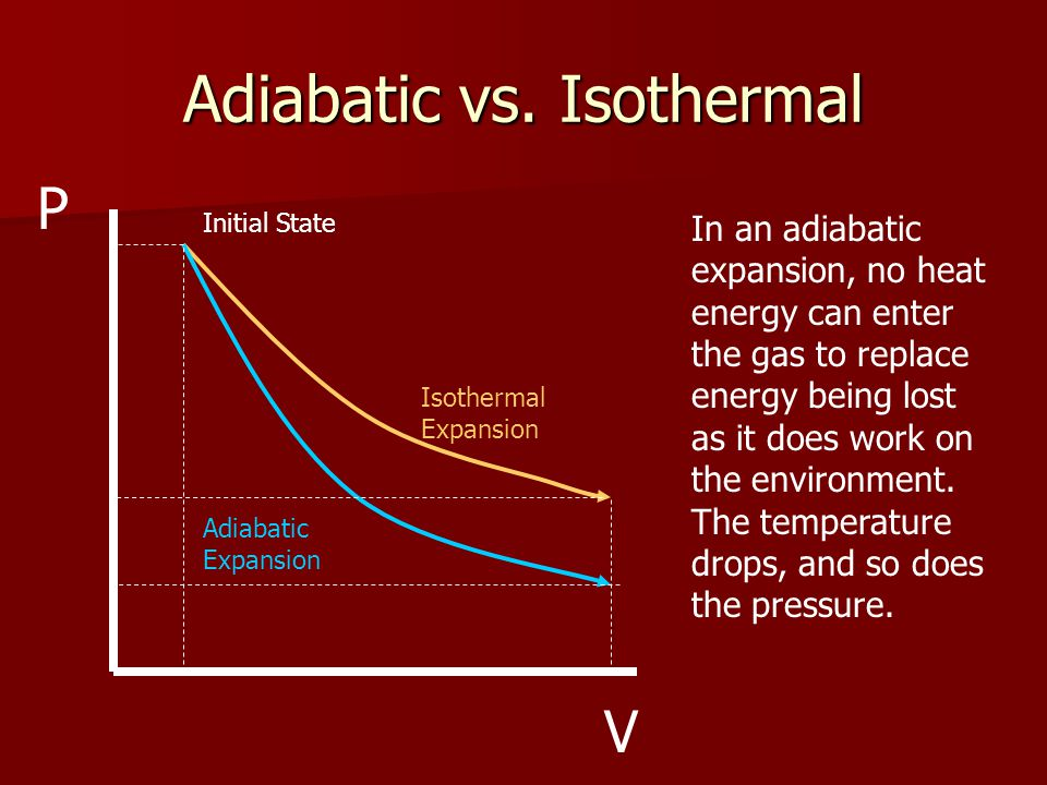 Adiabatic vs. Isothermal Initial State Isothermal Expansion Adiabatic Expansion In an adiabatic expansion, no heat energy can enter the gas to replace