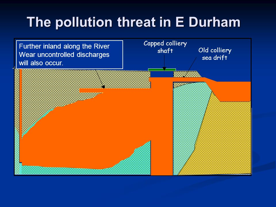 The pollution threat in E Durham Water well Old colliery water drift Old colliery sea drift Capped colliery shaft Further inland along the River Wear uncontrolled discharges will also occur.