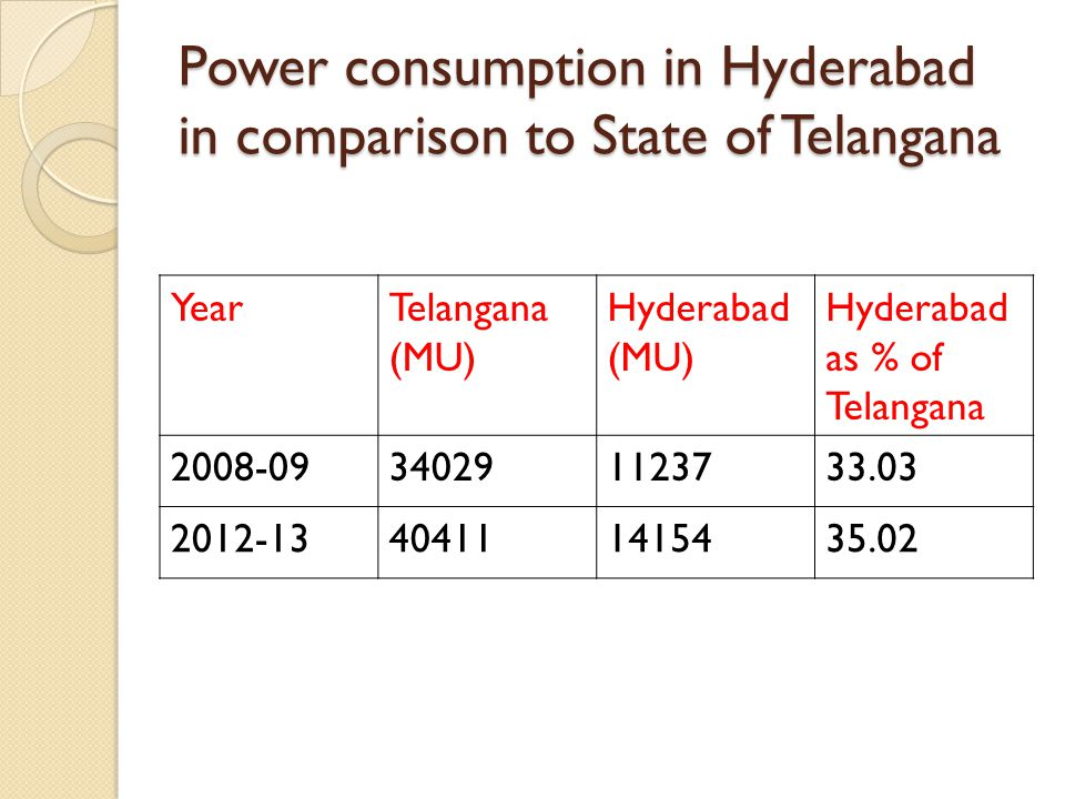 Power consumption in Hyderabad in comparison to State of Telangana YearTelangana (MU) Hyderabad (MU) Hyderabad as % of Telangana 2008-09340291123733.03 2012-13404111415435.02