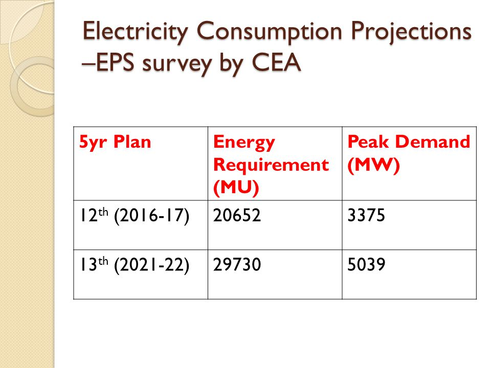 Electricity Consumption Projections –EPS survey by CEA 5yr PlanEnergy Requirement (MU) Peak Demand (MW) 12 th (2016-17)206523375 13 th (2021-22)297305039