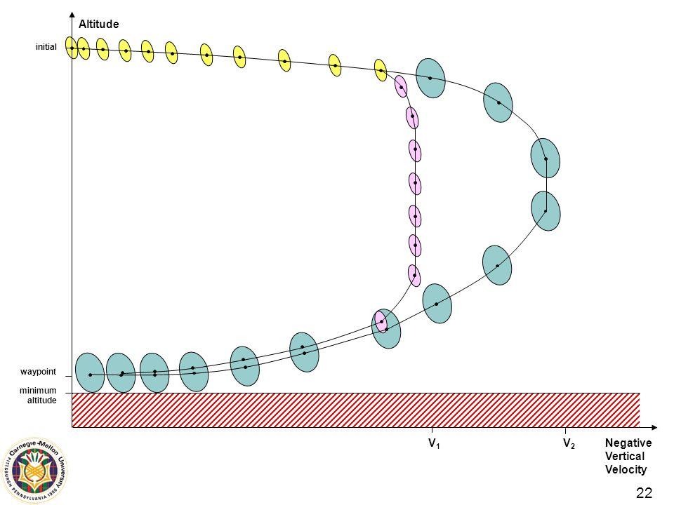22 Negative Vertical Velocity Altitude V2V2 V1V1 initial waypoint minimum altitude