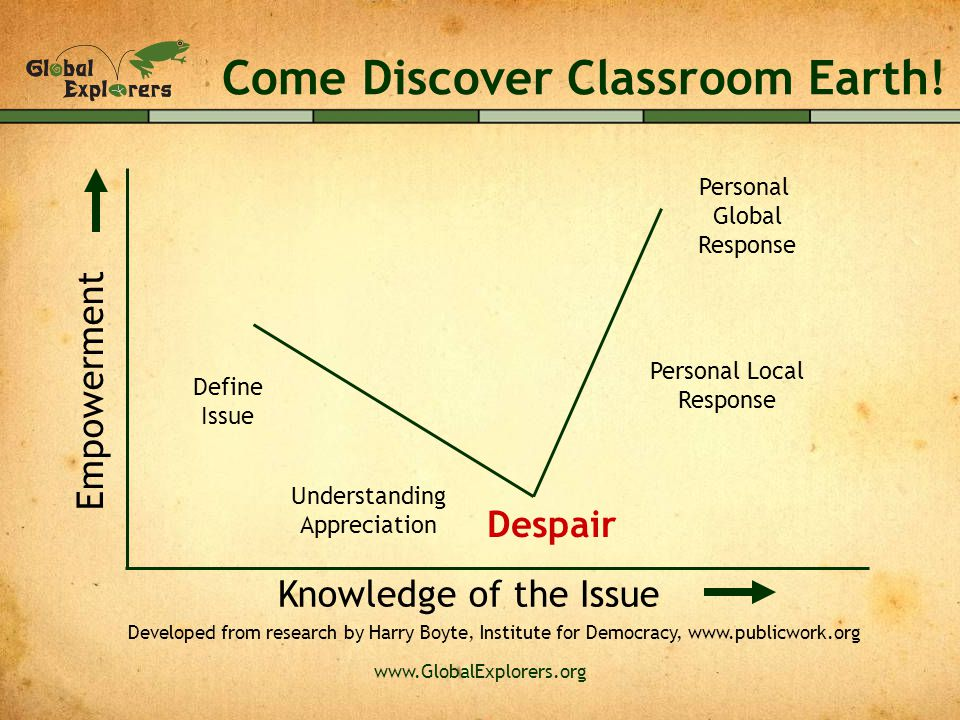 www.GlobalExplorers.org Come Discover Classroom Earth! Despair Empowerment Knowledge of the Issue Define Issue Understanding Appreciation Personal Loc