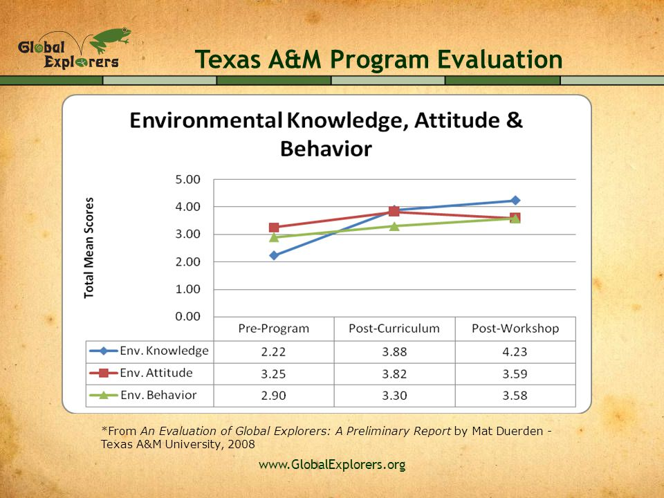 www.GlobalExplorers.org Texas A&M Program Evaluation *From An Evaluation of Global Explorers: A Preliminary Report by Mat Duerden - Texas A&M Universi