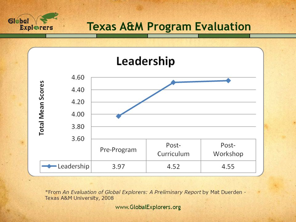 www.GlobalExplorers.org Texas A&M Program Evaluation *From An Evaluation of Global Explorers: A Preliminary Report by Mat Duerden - Texas A&M University, 2008