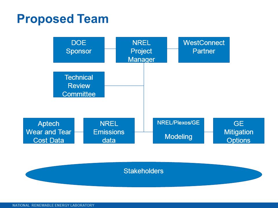 NATIONAL RENEWABLE ENERGY LABORATORY Proposed Team DOE Sponsor NREL Project Manager Technical Review Committee Aptech Wear and Tear Cost Data Stakeholders NREL/Plexos/GE Modeling GE Mitigation Options WestConnect Partner NREL Emissions data