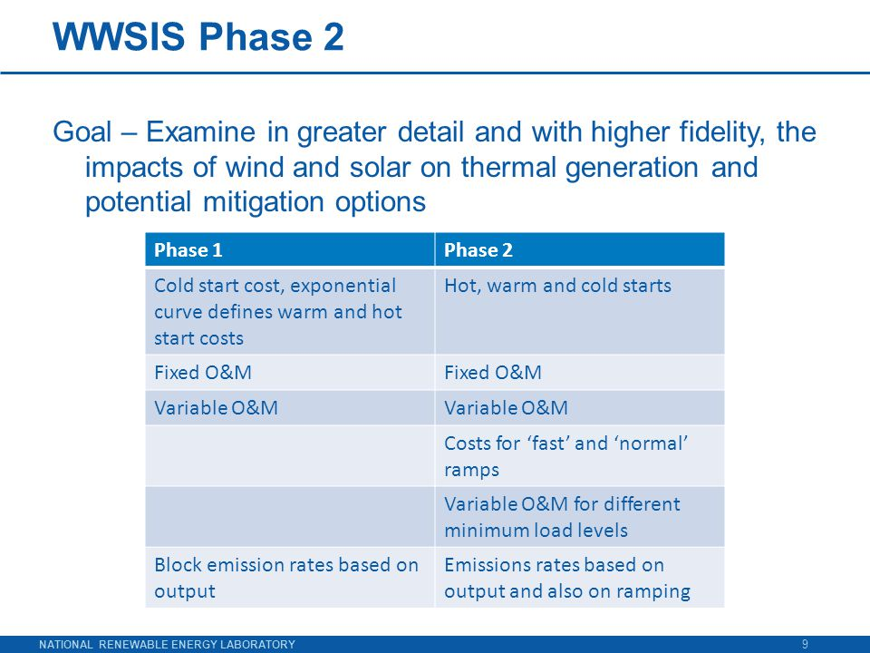 NATIONAL RENEWABLE ENERGY LABORATORY WWSIS Phase 2 Goal – Examine in greater detail and with higher fidelity, the impacts of wind and solar on thermal generation and potential mitigation options 9 Phase 1Phase 2 Cold start cost, exponential curve defines warm and hot start costs Hot, warm and cold starts Fixed O&M Variable O&M Costs for 'fast' and 'normal' ramps Variable O&M for different minimum load levels Block emission rates based on output Emissions rates based on output and also on ramping
