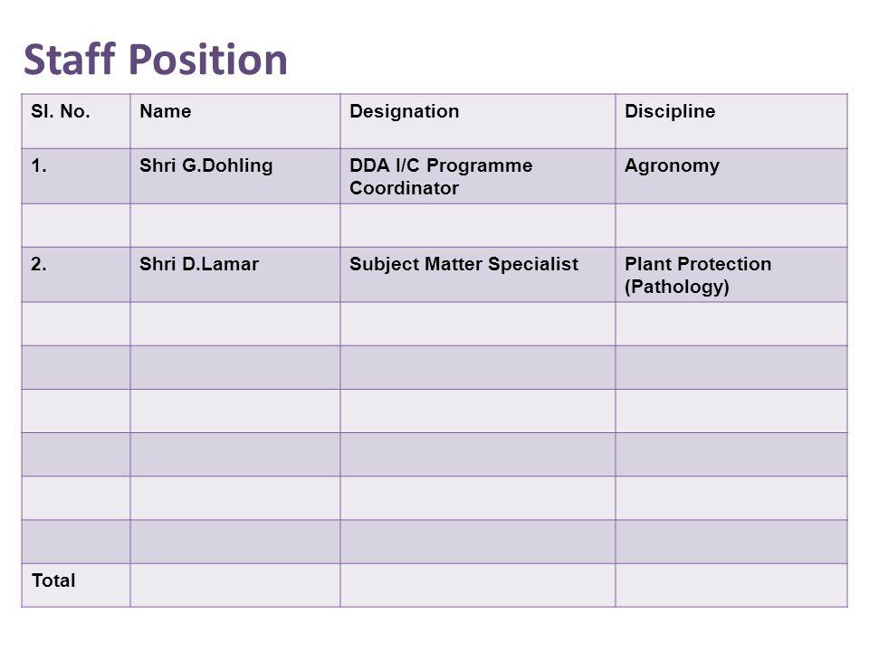 Staff Position Sl.