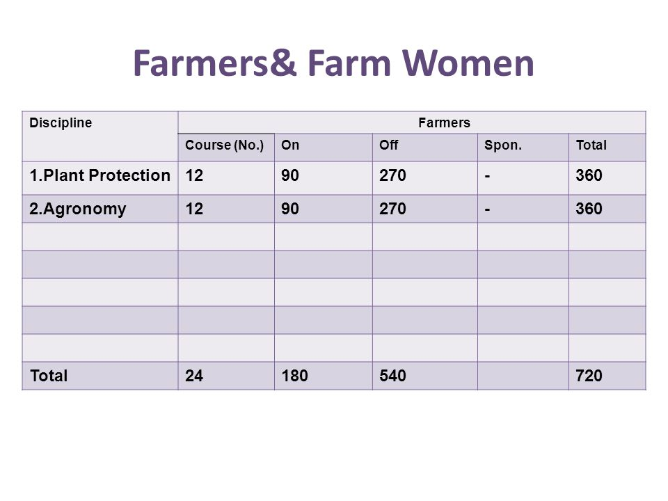 Discipline Farmers Course (No.)OnOffSpon.Total 1.Plant Protection1290270-360 2.Agronomy1290270-360 Total24180540720 Farmers& Farm Women